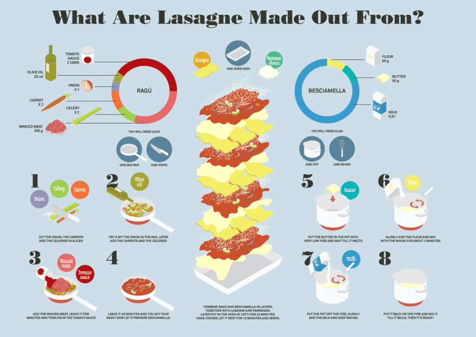 Lasagne infographic
